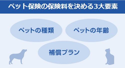 【保険スクエアbang! ペット保険】ペット保険資料一括請求